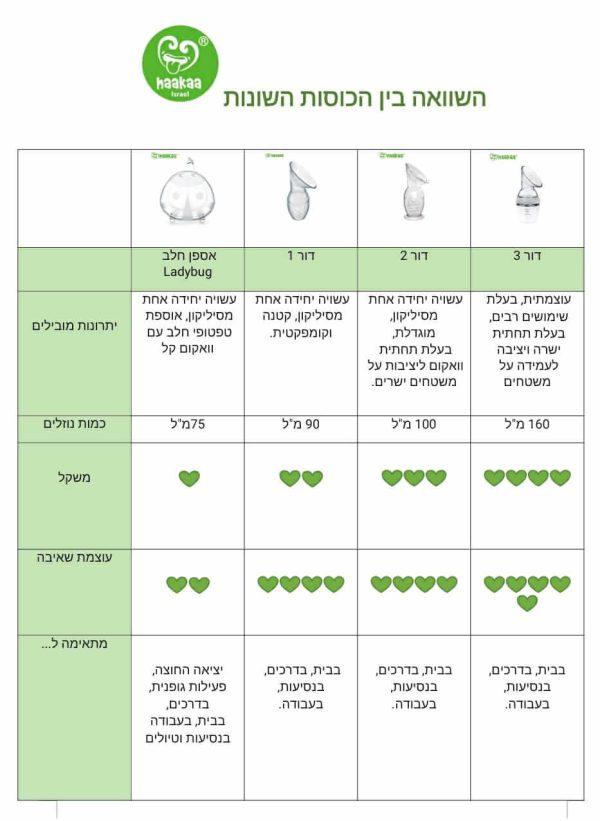 כוס טפטופים - השוואה בין דגמים
