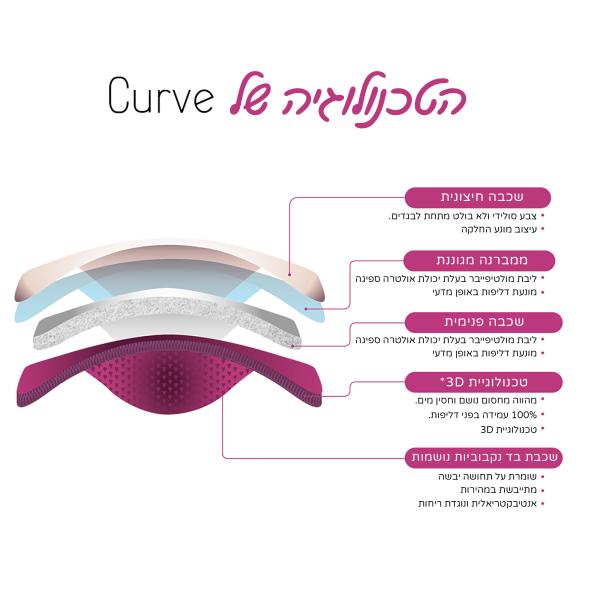 רפידות הנקה רב פעמיות Curve - דקיקות